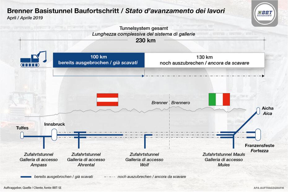 BBT SE: Galleria di base del Brennero – scavati 100 km al 15esimo anniversario dell'Accordo di Stato