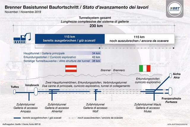 Brenner Basistunnel zur Hälfte ausgebrochen: Baufortschritt läuft nach Plan